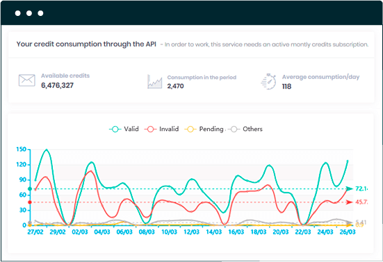 The SafetyMails platform provides a complete dashboard to track the results of your API analysis